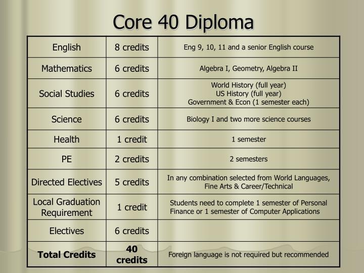 Core 40 Diploma