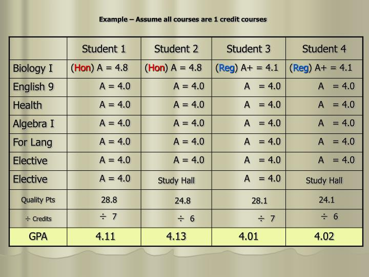 Example – Assume all courses are 1 credit courses