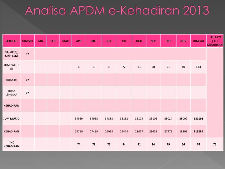 Analisa APDM e-Kehadiran 2013