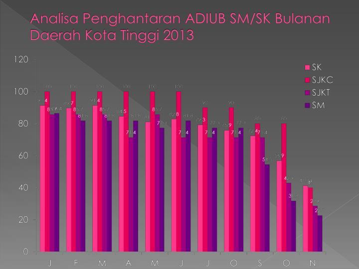 Analisa Penghantaran ADIUB SM/SK Bulanan Daerah Kota Tinggi 2013
