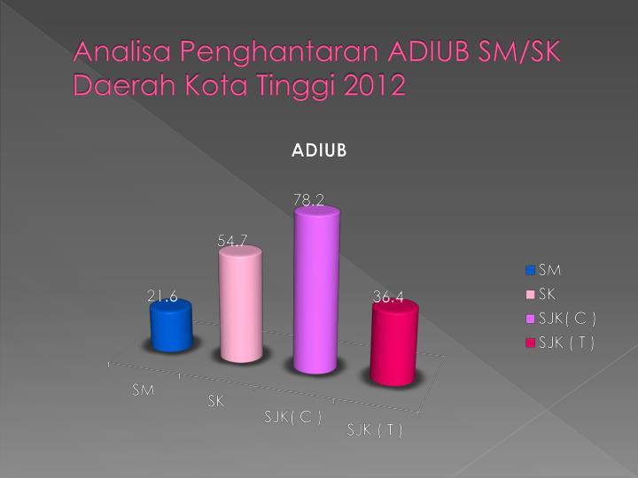 Analisa Penghantaran ADIUB SM/SK Daerah Kota Tinggi 2012