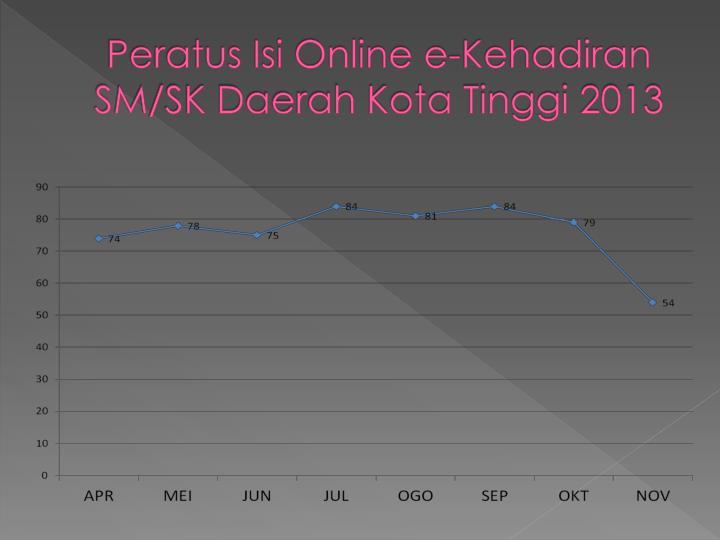 Peratus Isi Online e-Kehadiran           SM/SK Daerah Kota Tinggi 2013
