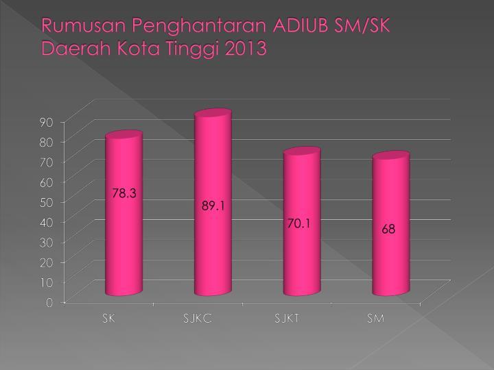 Rumusan Penghantaran ADIUB SM/SK      Daerah Kota Tinggi 2013