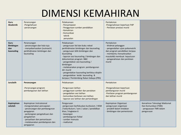 DIMENSI KEMAHIRAN