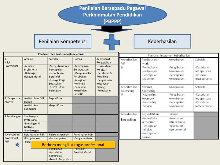 Penilaian Bersepadu Pegawai Perkhidmatan Pendidikan (PBPPP)