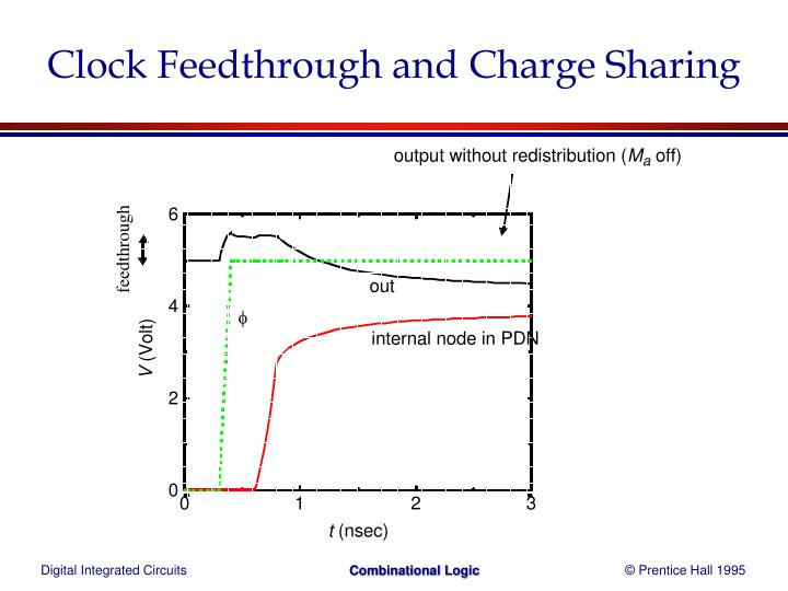 Clock Feedthrough and Charge Sharing