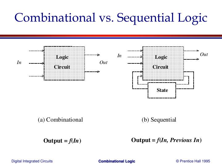 Combinational vs sequential logic