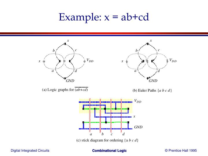 Example: x = ab+cd