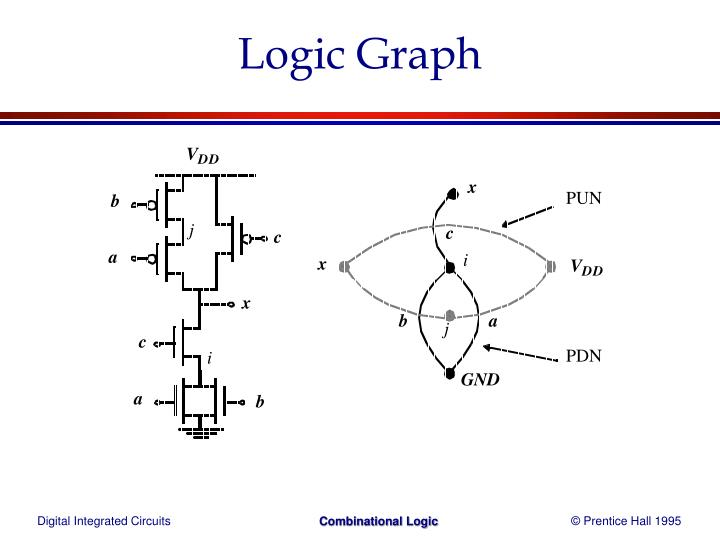 Logic Graph