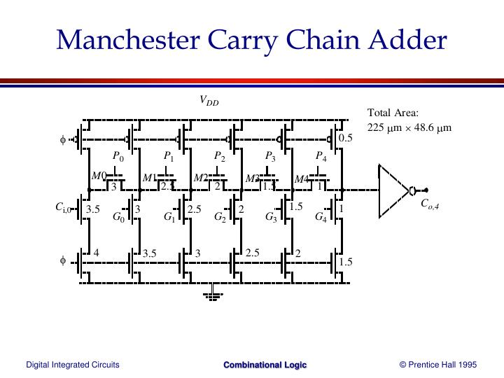 Manchester Carry Chain Adder