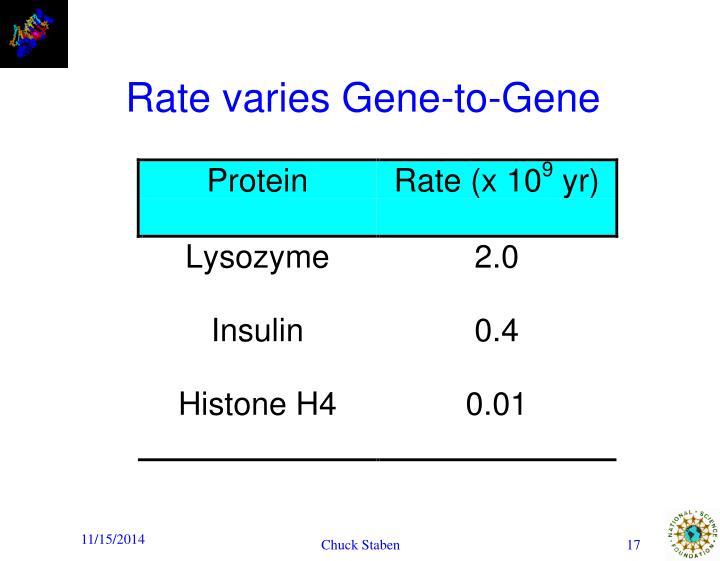 Rate varies Gene-to-Gene
