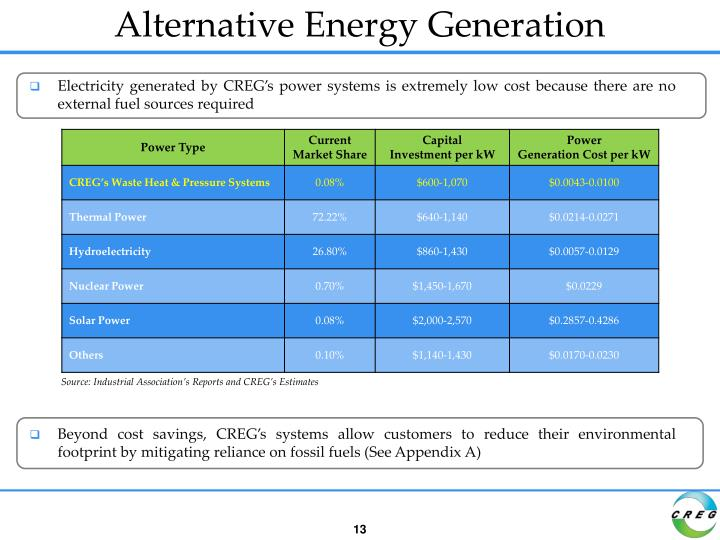 Alternative Energy Generation