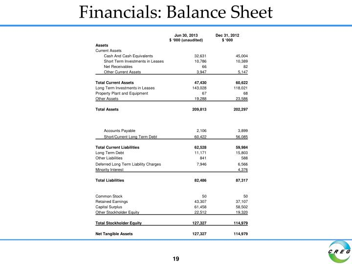 Financials: Balance Sheet