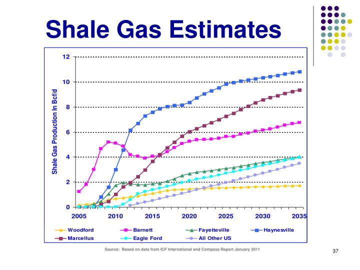 Shale Gas Estimates