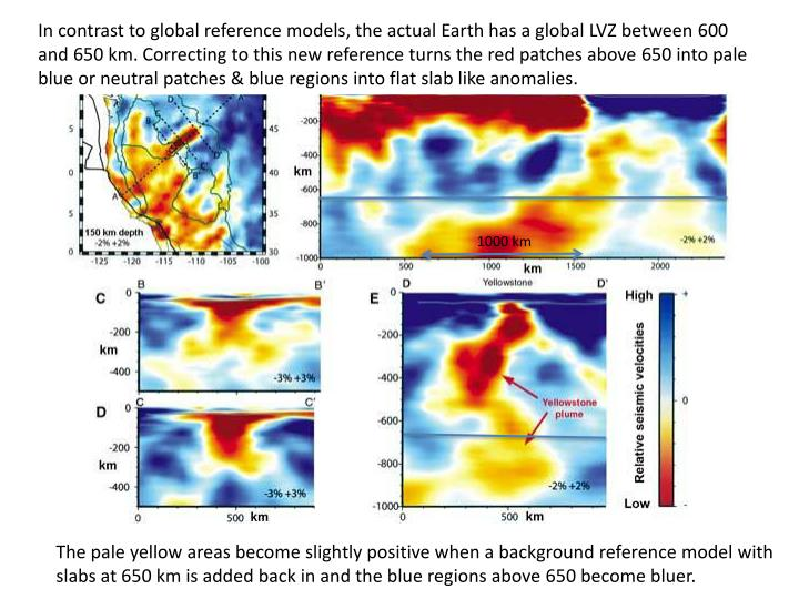 In contrast to global reference models, the actual Earth has a global LVZ between 600 and 650 km. Correcting to this new reference turns the red patches above 650 into pale blue or neutral patches & blue regions into flat slab like anomalies.