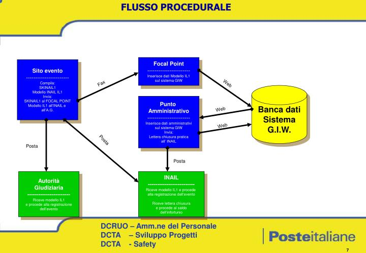 FLUSSO PROCEDURALE