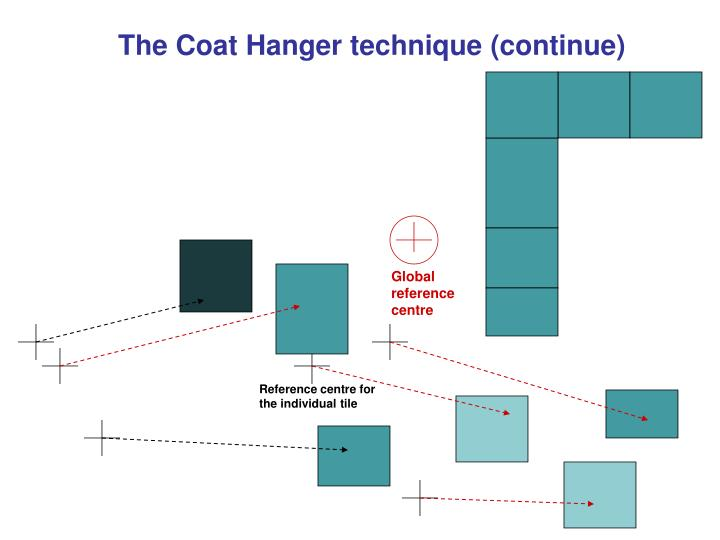 The Coat Hanger technique (continue)