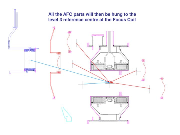 All the AFC parts will then be hung to the level 3 reference centre at the Focus Coil