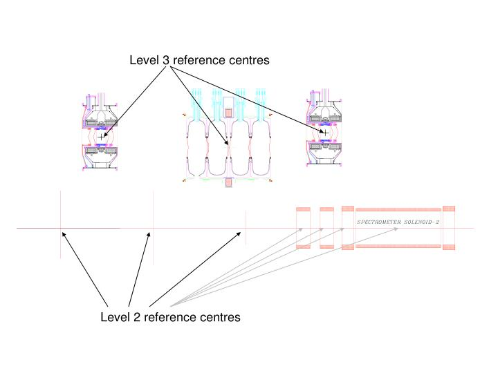 Level 3 reference centres