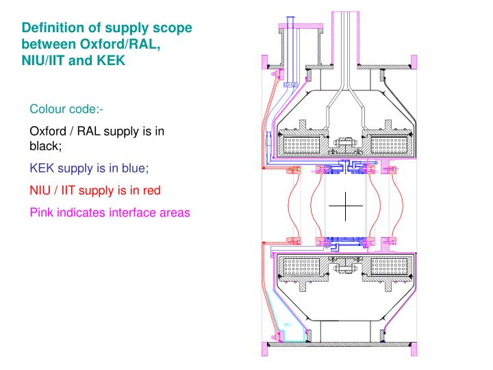 Definition of supply scope between Oxford/RAL, NIU/IIT and KEK