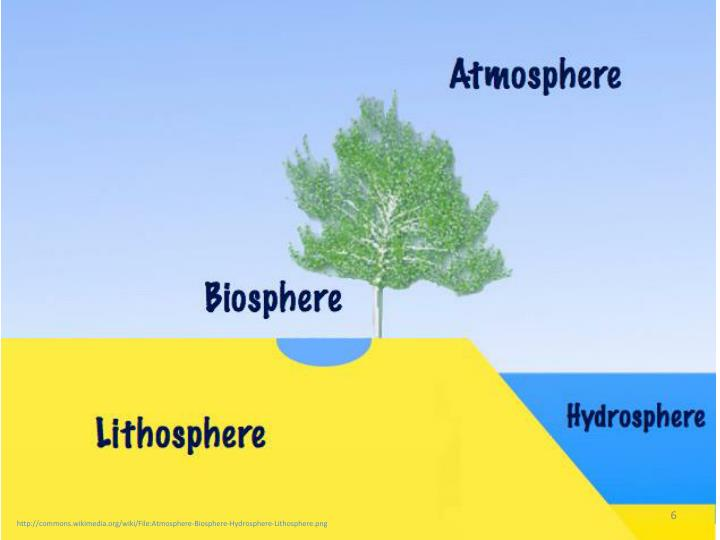 http://commons.wikimedia.org/wiki/File:Atmosphere-Biosphere-Hydrosphere-Lithosphere.png