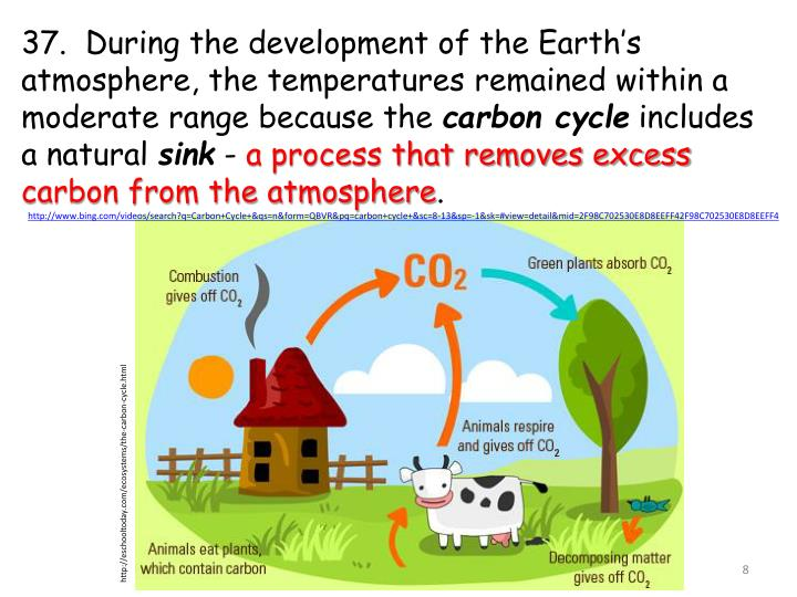37.  During the development of the Earth's atmosphere, the temperatures remained within a moderate range because the