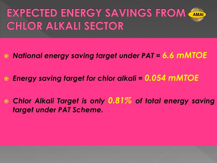 EXPECTED ENERGY SAVINGS FROM