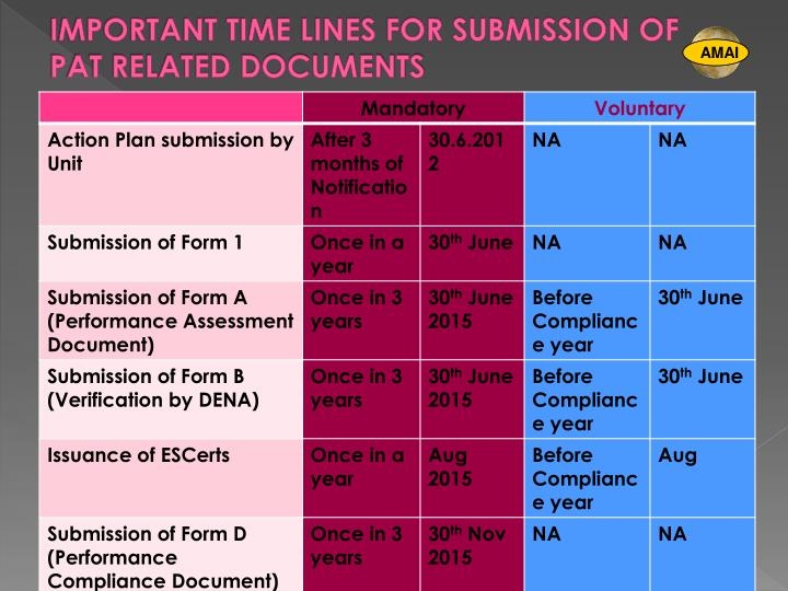 IMPORTANT TIME LINES FOR SUBMISSION OF PAT RELATED DOCUMENTS