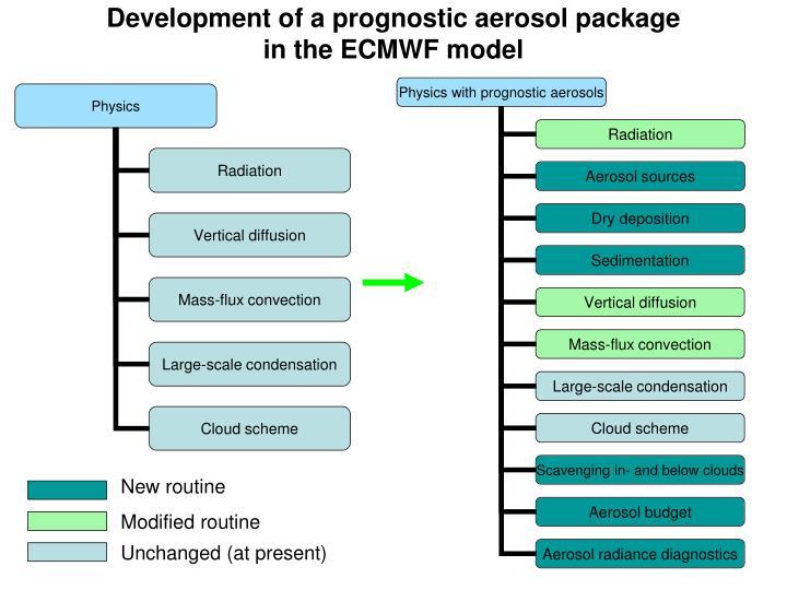 Development of a prognostic aerosol package