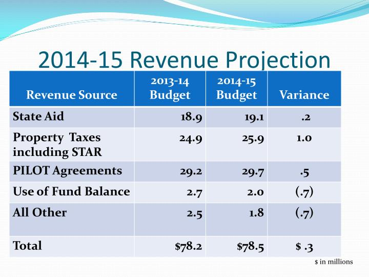 2014-15 Revenue Projection