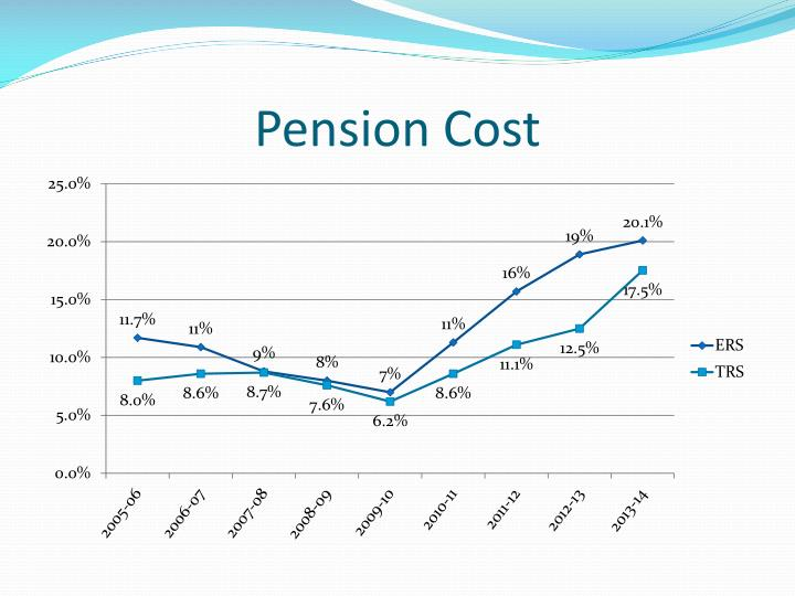 Pension Cost