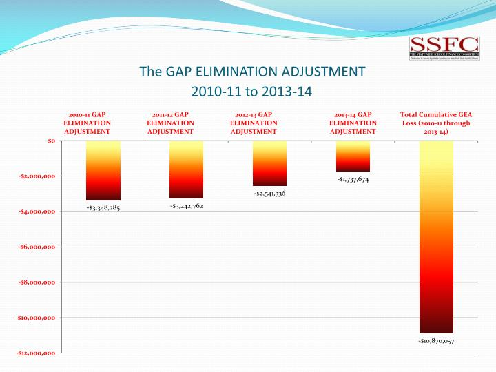 The GAP ELIMINATION ADJUSTMENT