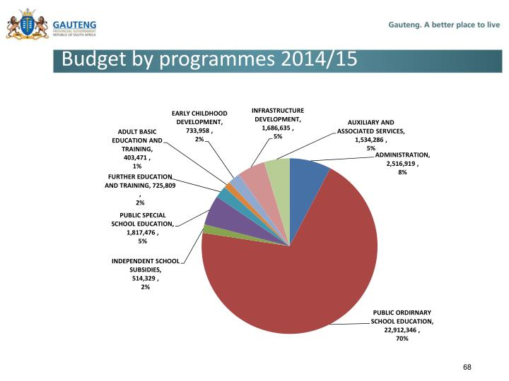 Budget by programmes 2014/15