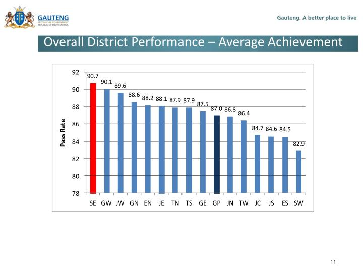 Overall District Performance – Average Achievement