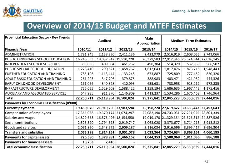 Overview of 2014/15 Budget and MTEF Estimates