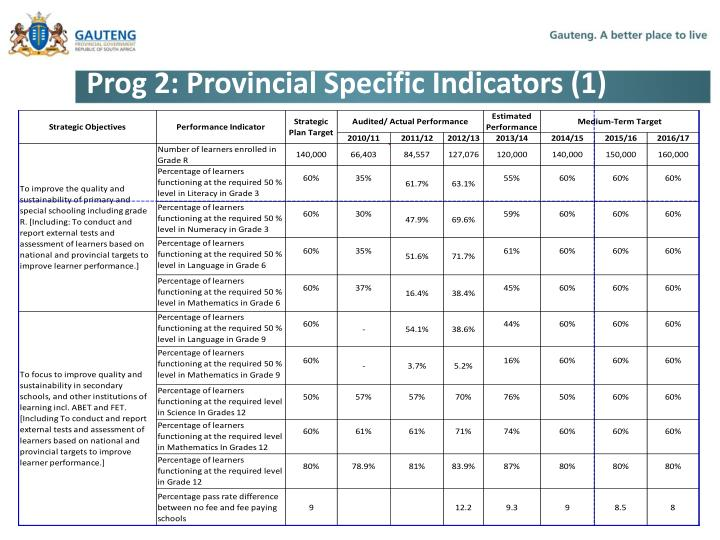 Prog 2: Provincial Specific Indicators (1)