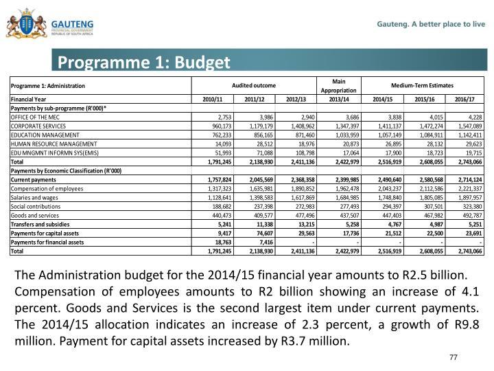 Programme 1: Budget