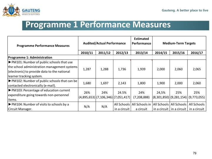 Programme 1 Performance Measures