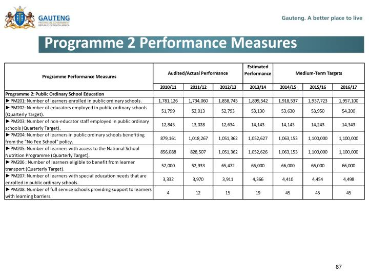 Programme 2 Performance Measures