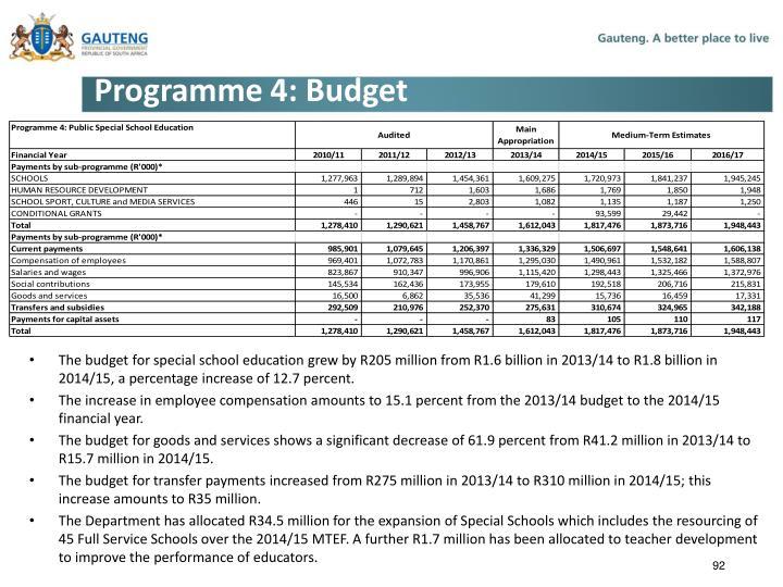 Programme 4: Budget