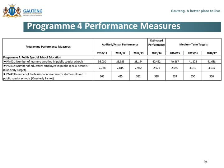 Programme 4 Performance Measures