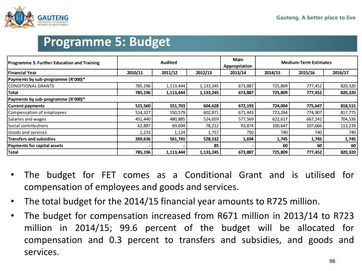 Programme 5: Budget