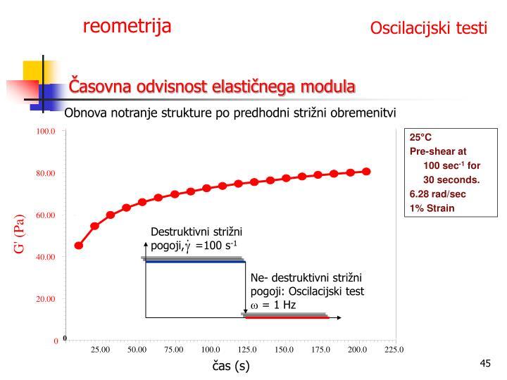 Časovna odvisnost elastičnega modula