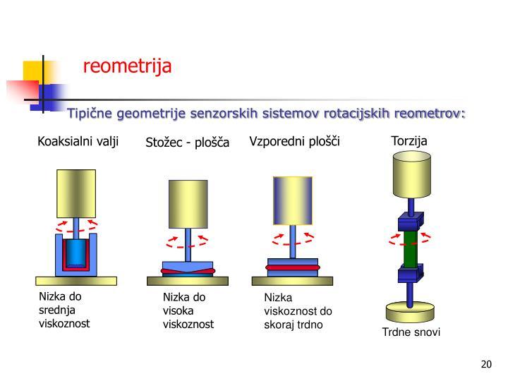 reometrija