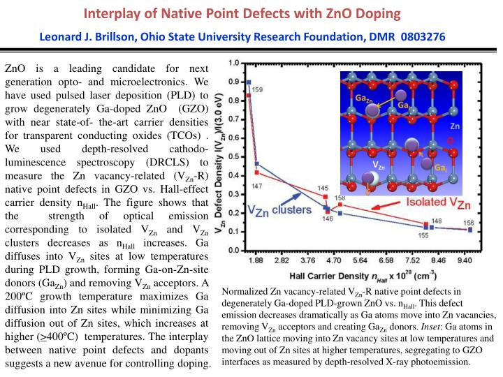 Interplay of Native Point Defects with ZnO Doping