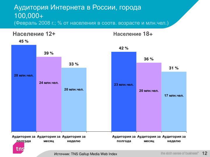 Аудитория Интернета в России, города 100,000+