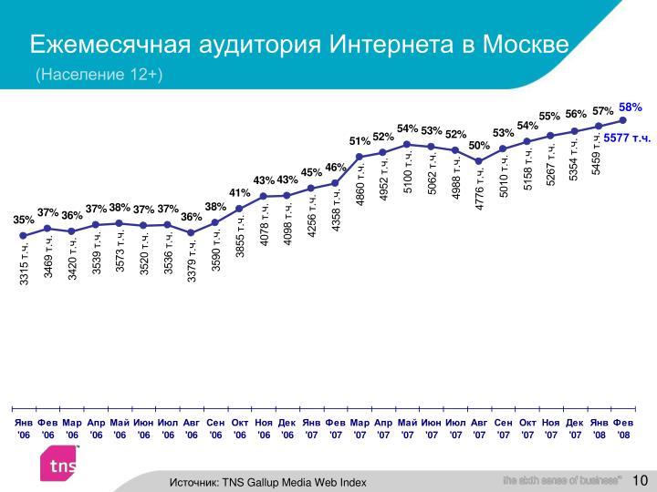 Ежемесячная аудитория Интернета в Москве