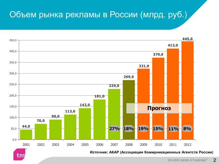 Объем рынка рекламы в России (млрд. руб.