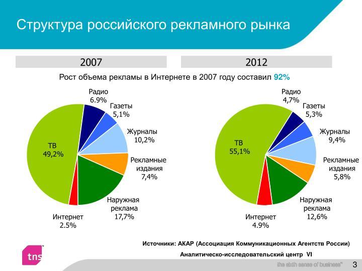 Структура российского рекламного рынка