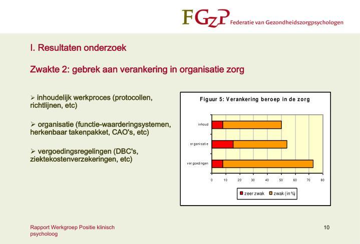 I. Resultaten onderzoek